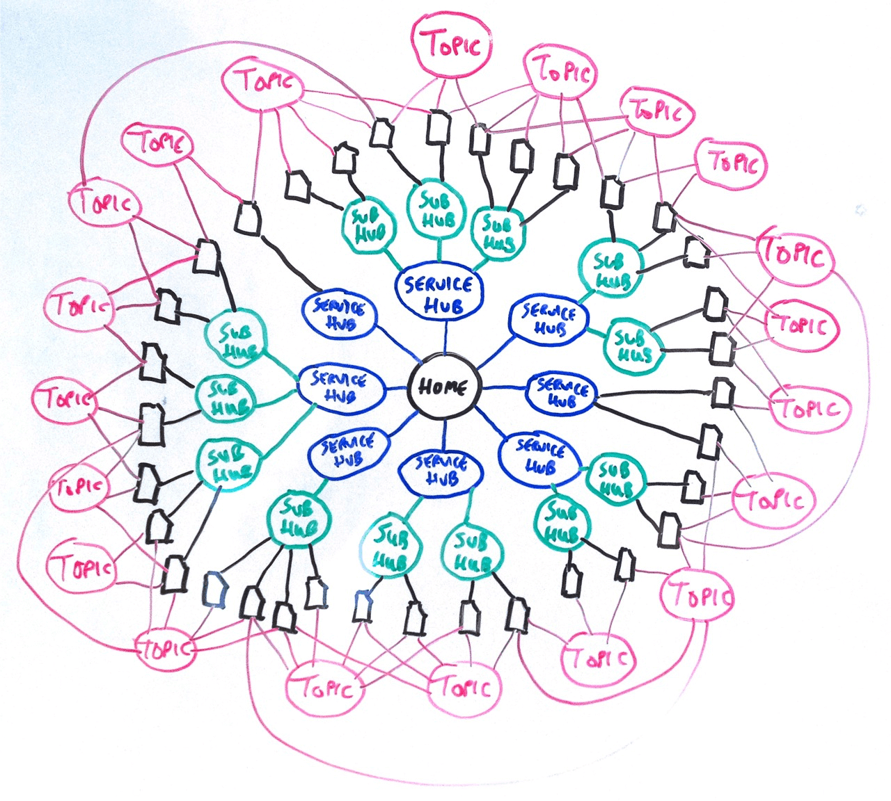 Whiteboard sketch of hub and spoke scheme